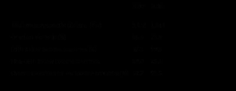 ODA table